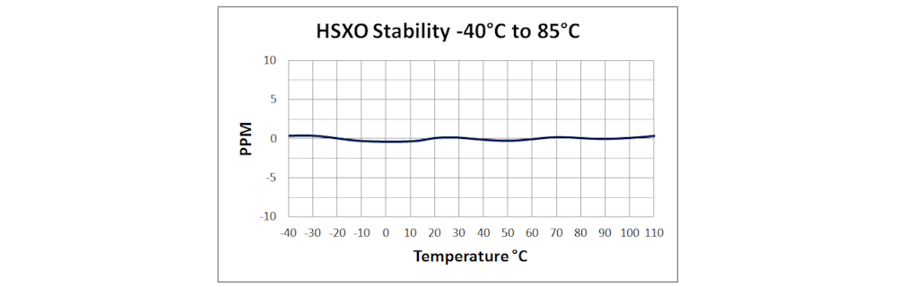 HSXO High Stability Frequency